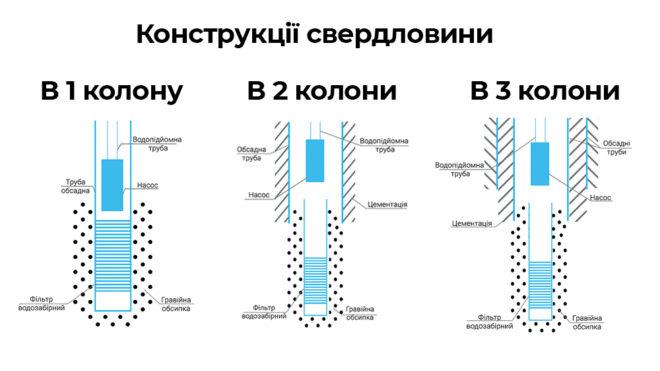 Конструкції свердловини